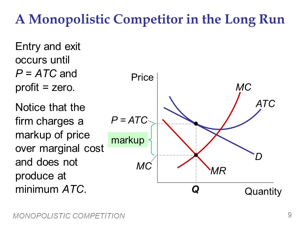MONOPOLISTIC COMPETITION 9 A Monopolistic Competitor in the Long Run Entry and exit occurs until P = ATC and profit = zero. Notice that the firm charg