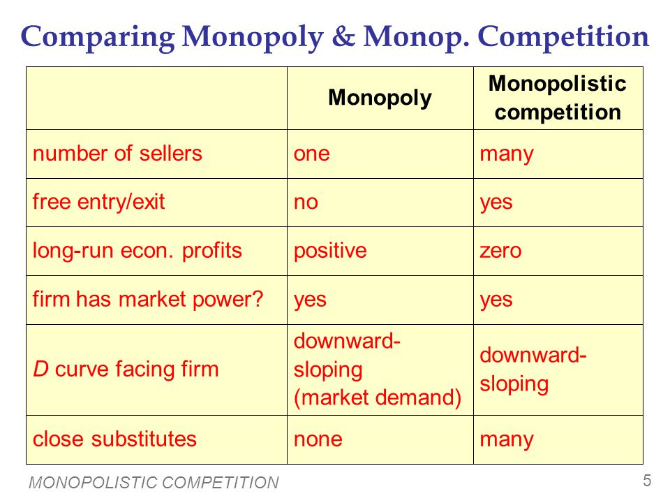 MONOPOLISTIC COMPETITION 5 Comparing Monopoly & Monop. Competition yes firm has market power? downward- sloping downward- sloping (market demand) D cu