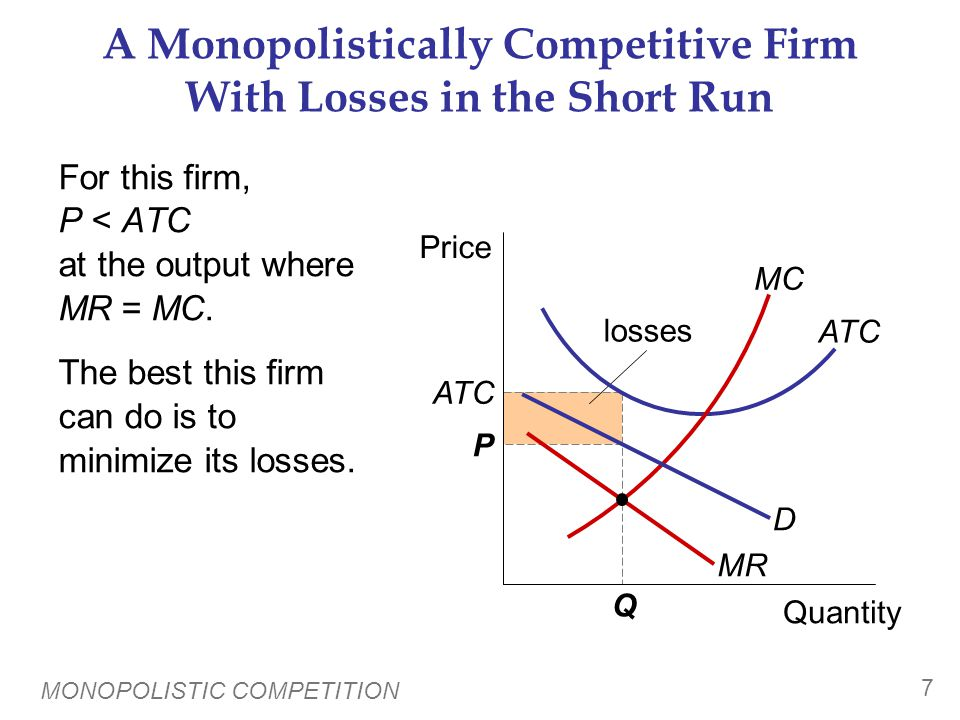 MONOPOLISTIC COMPETITION 7 losses A Monopolistically Competitive Firm With Losses in the Short Run For this firm, P < ATC at the output where MR = MC.