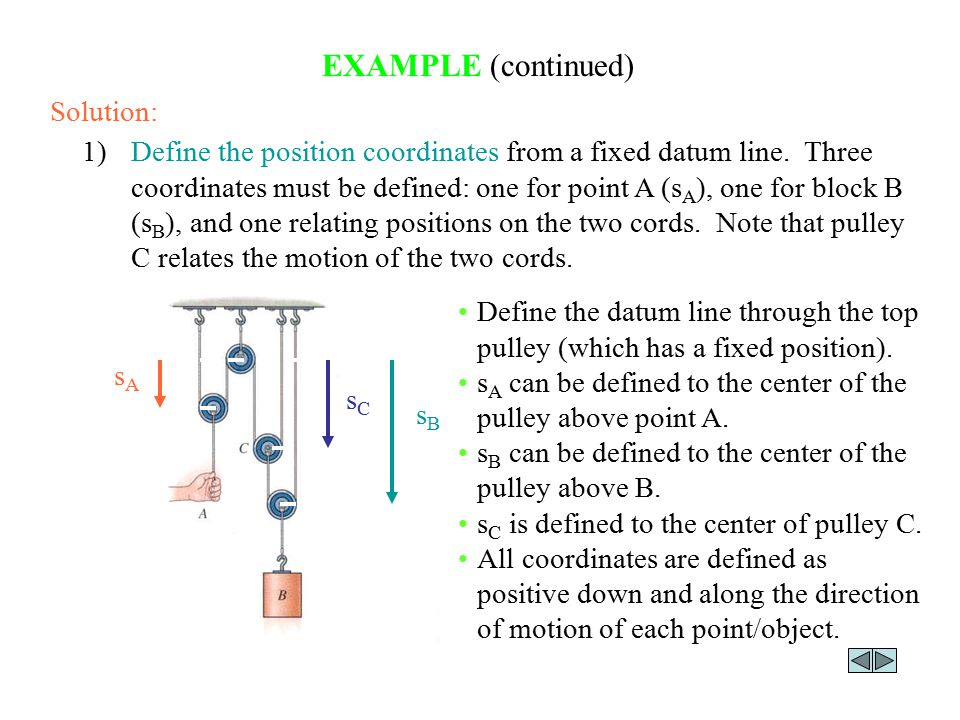 EXAMPLE (continued) 1)Define the position coordinates from a fixed datum line. Three coordinates must be defined: one for point A (s A ), one for bloc