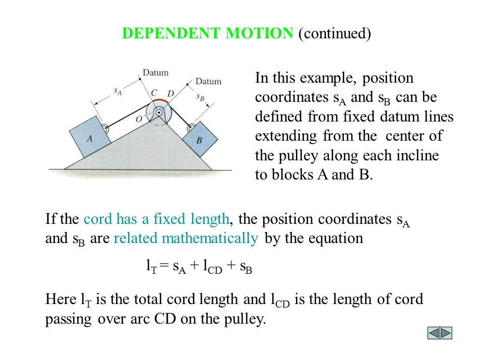 DEPENDENT MOTION (continued) In this example, position coordinates s A and s B can be defined from fixed datum lines extending from the center of the