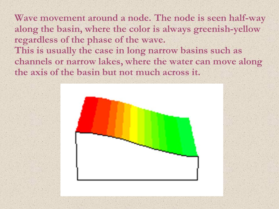 Wave movement around a node. The node is seen half-way along the basin, where the color is always greenish-yellow regardless of the phase of the wave.