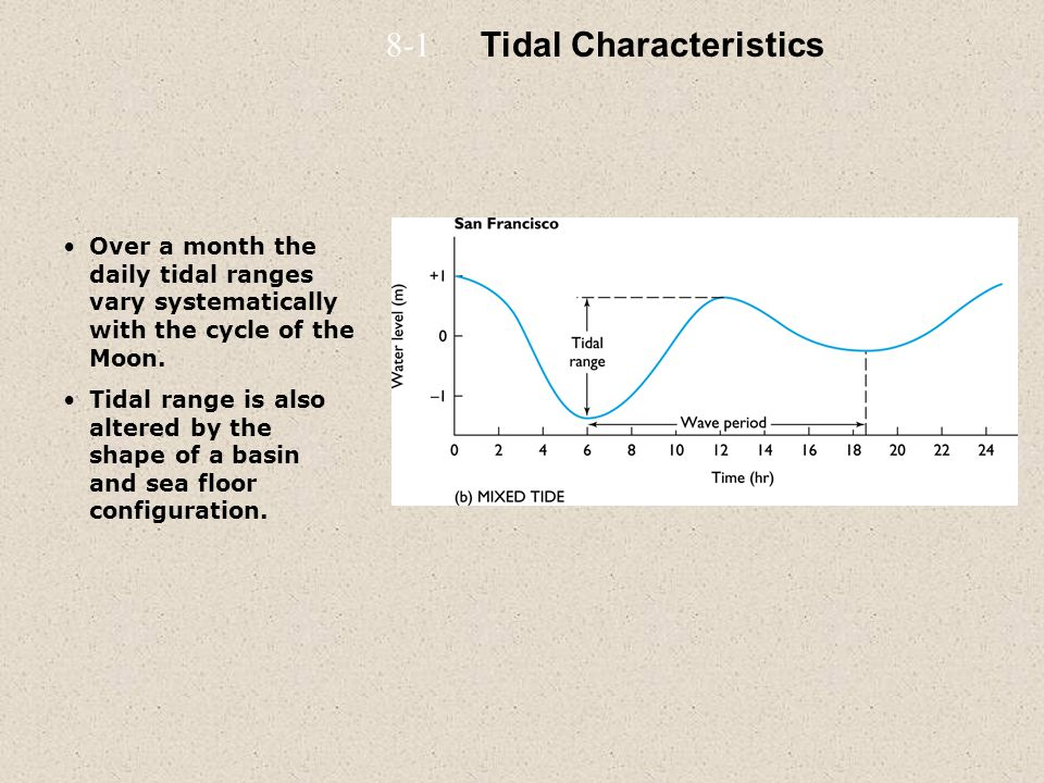 Over a month the daily tidal ranges vary systematically with the cycle of the Moon. Tidal range is also altered by the shape of a basin and sea floor