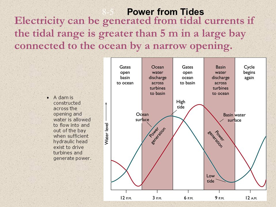 Electricity can be generated from tidal currents if the tidal range is greater than 5 m in a large bay connected to the ocean by a narrow opening. A d