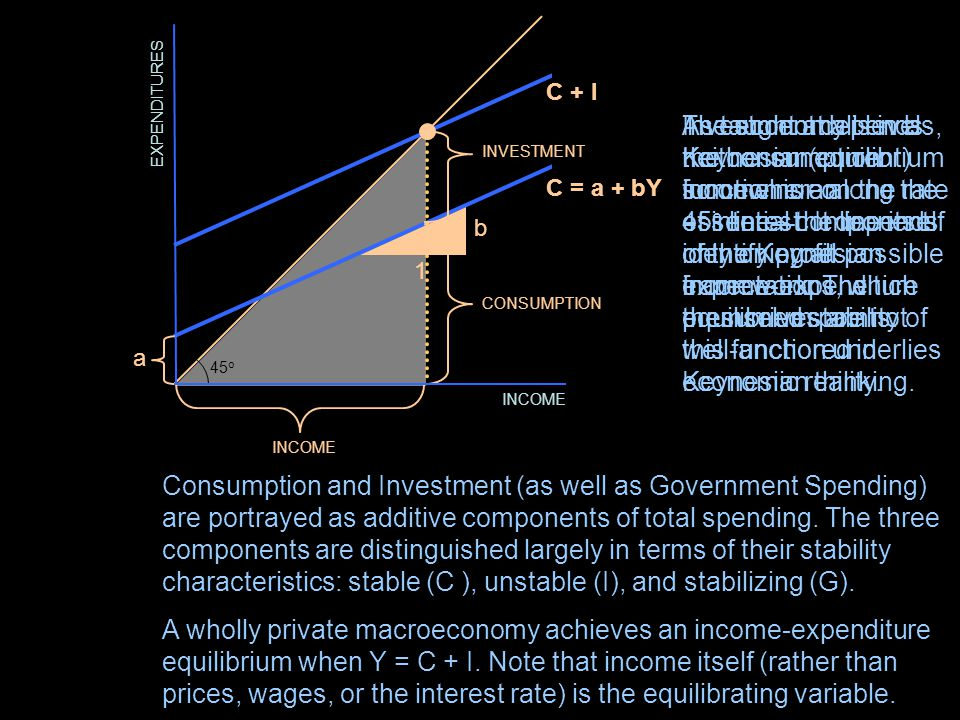 BUSINESS ORGANIZATIONS In Keynesian equilibrium, INCOME equals EXPENDITURES.