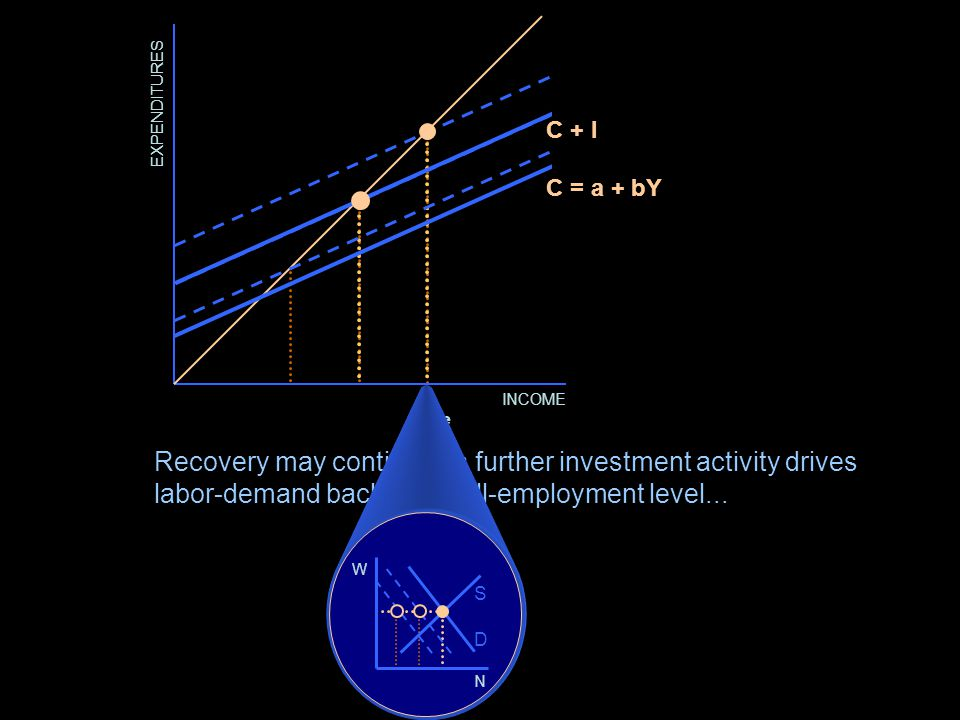 Recovery may be self-initiating. Waning animal spirits may become waxing animal spirits.