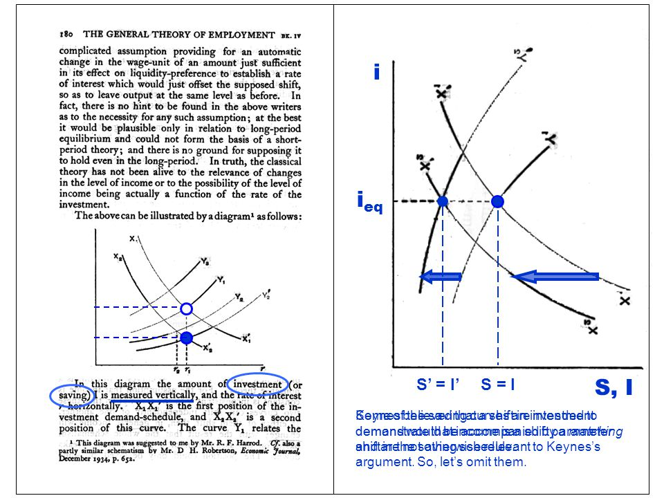 S, I As shown on page 180 of his General Theory, Keynes presented the loanable funds market with the interest rate [ r ] on the horizontal axis.