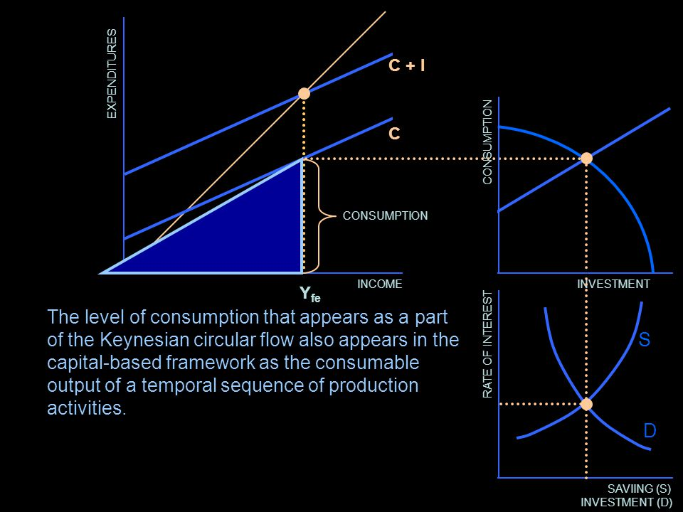 EXPENDITURES INCOME C C + I CONSUMPTION RATE OF INTEREST SAVIING (S) INVESTMENT (D) D S INVESTMENT The level of consumption that appears as a part of the Keynesian circular flow also appears in the capital-based framework as the consumable output of a temporal sequence of production activities.