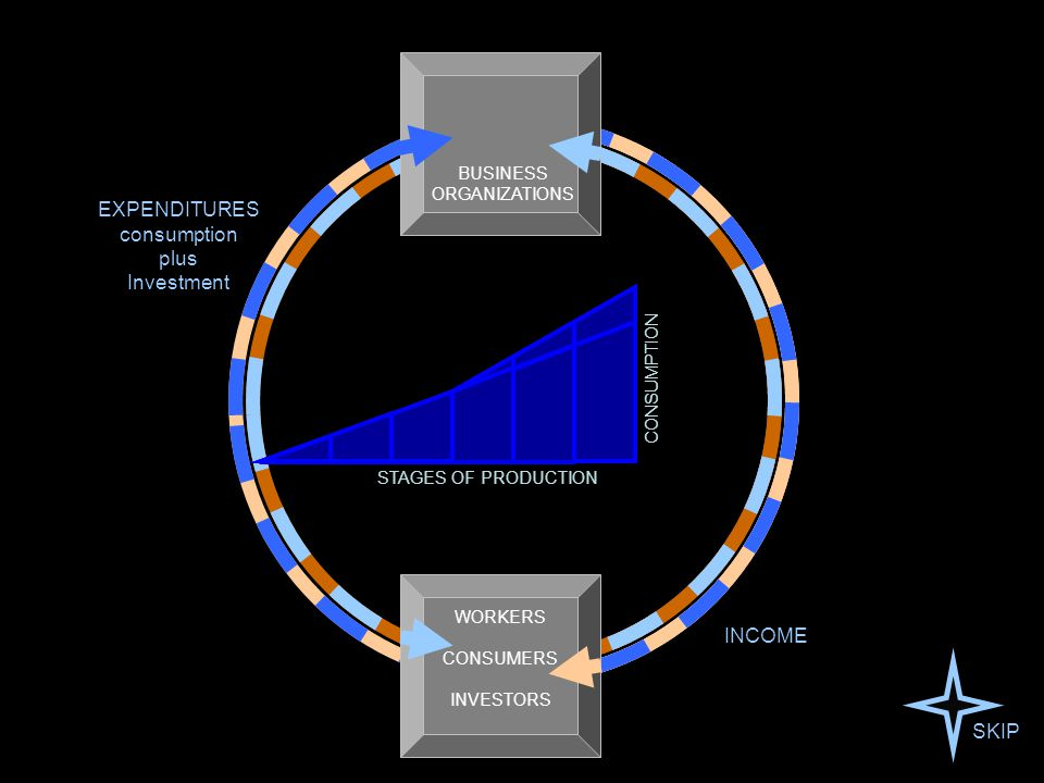 BUSINESS ORGANIZATIONS STAGES OF PRODUCTION CONSUMPTION WORKERS CONSUMERS INVESTORS EXPENDITURES consumption plus Investment INCOME SKIP