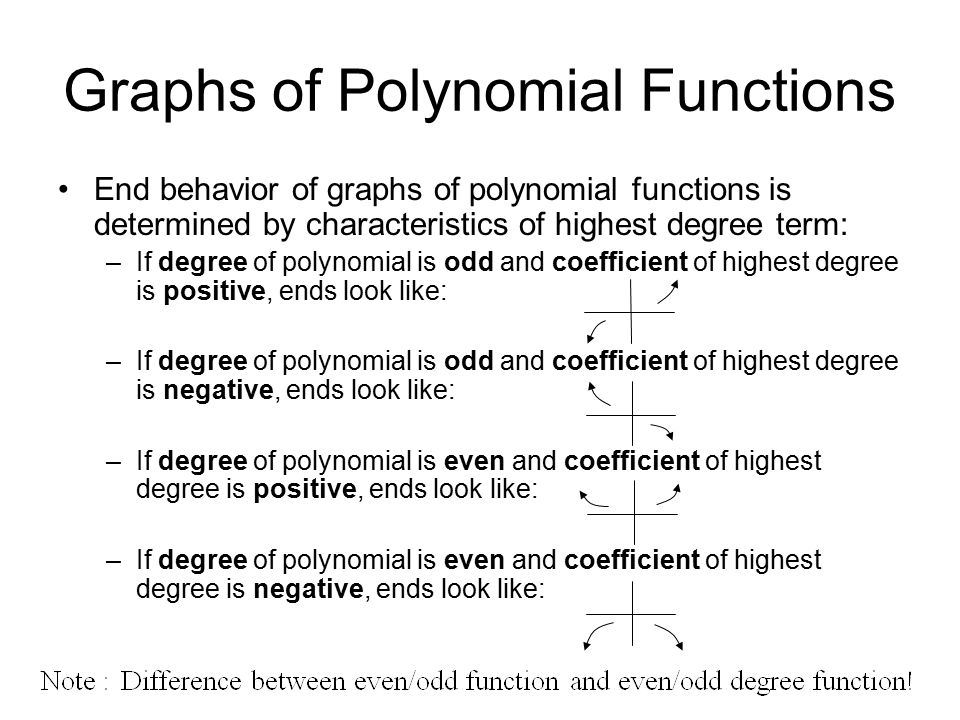 Graphs of Polynomial Functions End behavior of graphs of polynomial functions is determined by characteristics of highest degree term: –If degree of polynomial is odd and coefficient of highest degree is positive, ends look like: –If degree of polynomial is odd and coefficient of highest degree is negative, ends look like: –If degree of polynomial is even and coefficient of highest degree is positive, ends look like: –If degree of polynomial is even and coefficient of highest degree is negative, ends look like: