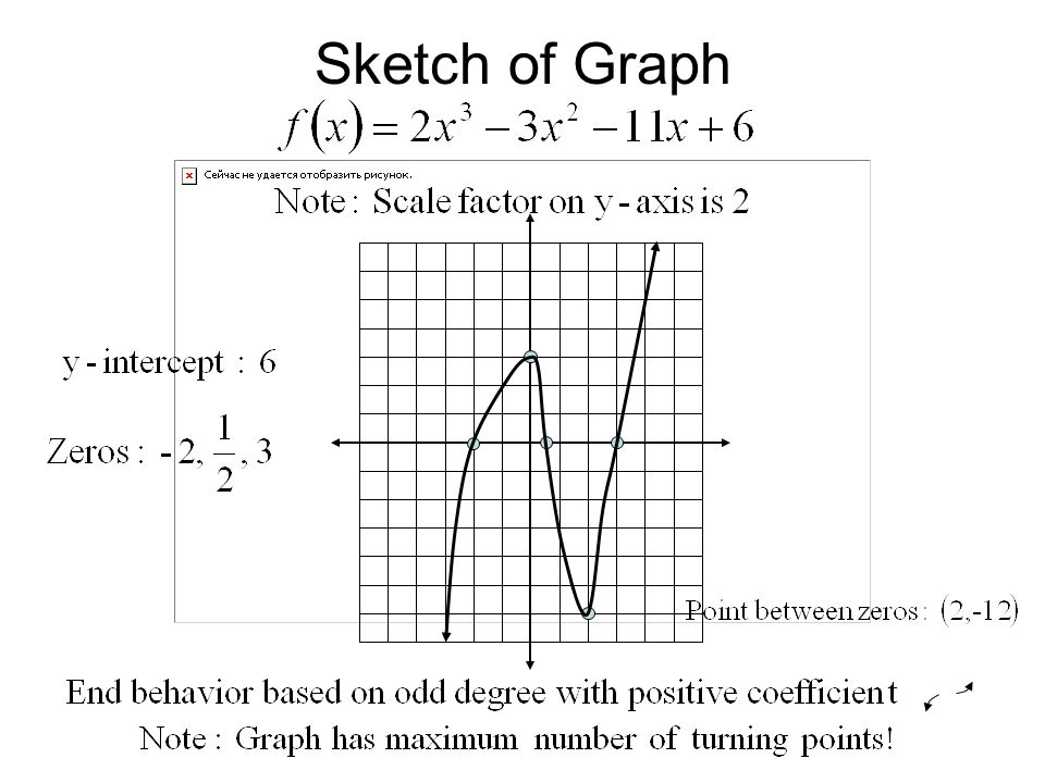 Sketch of Graph