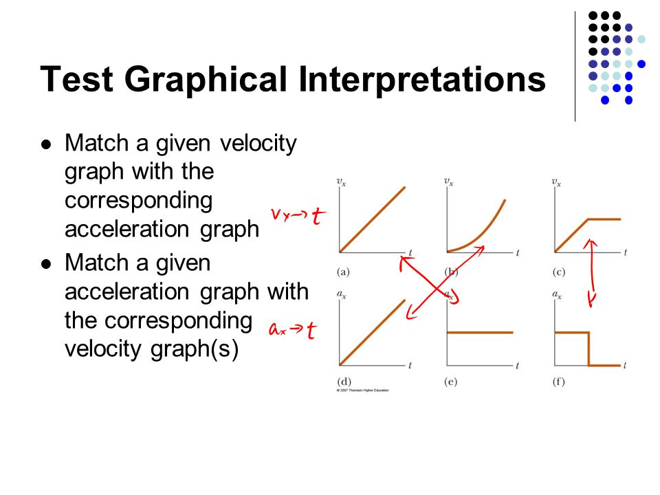 Test Graphical Interpretations Match a given velocity graph with the corresponding acceleration graph Match a given acceleration graph with the corresponding velocity graph(s)