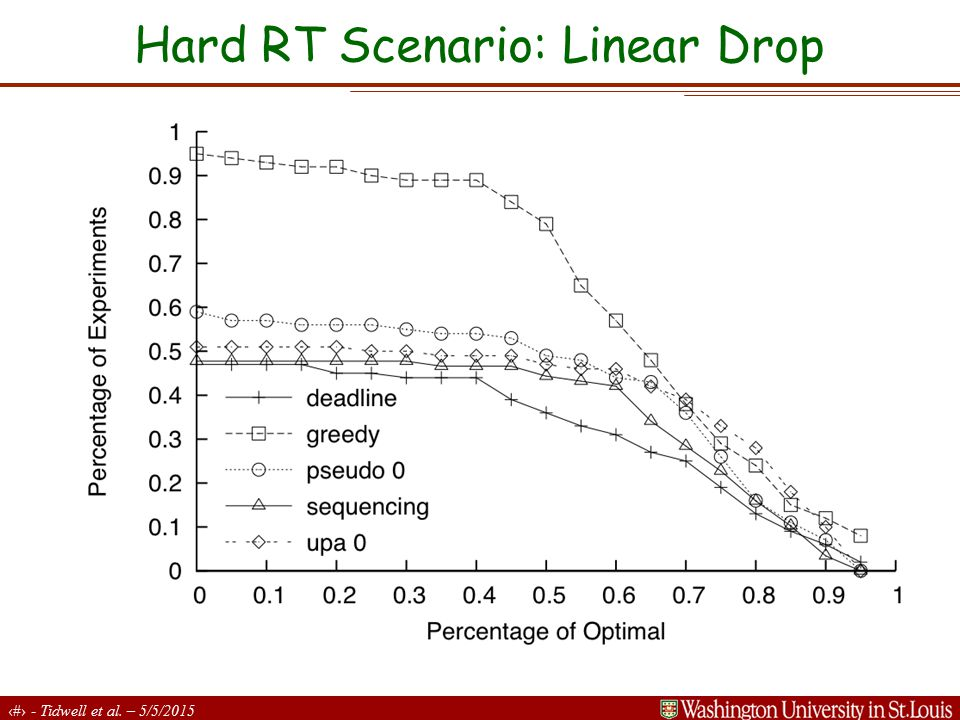 19 - Tidwell et al. – 5/5/2015 Hard RT Scenario: Linear Drop