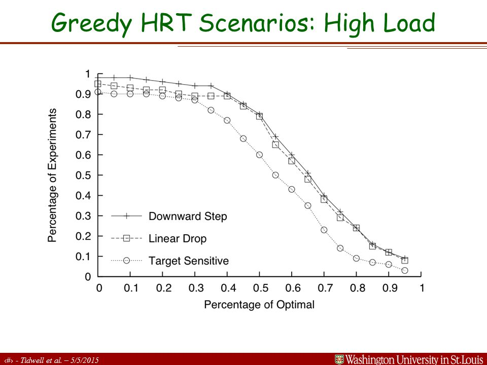 20 - Tidwell et al. – 5/5/2015 Greedy HRT Scenarios: High Load