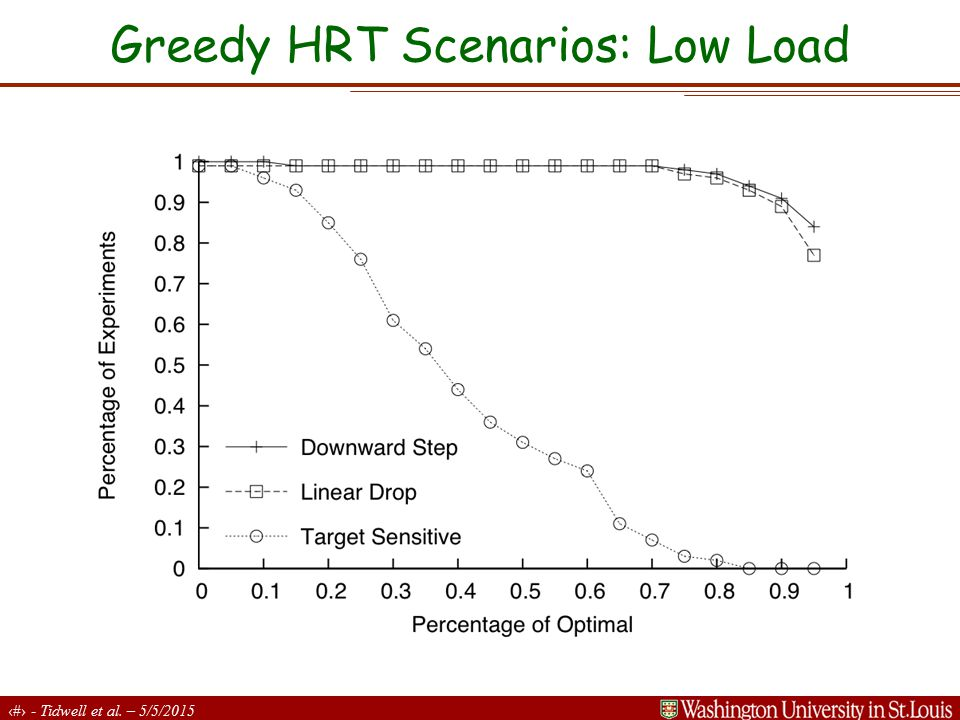 22 - Tidwell et al. – 5/5/2015 Greedy HRT Scenarios: Low Load