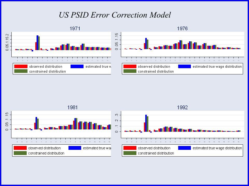 US PSID Error Correction Model