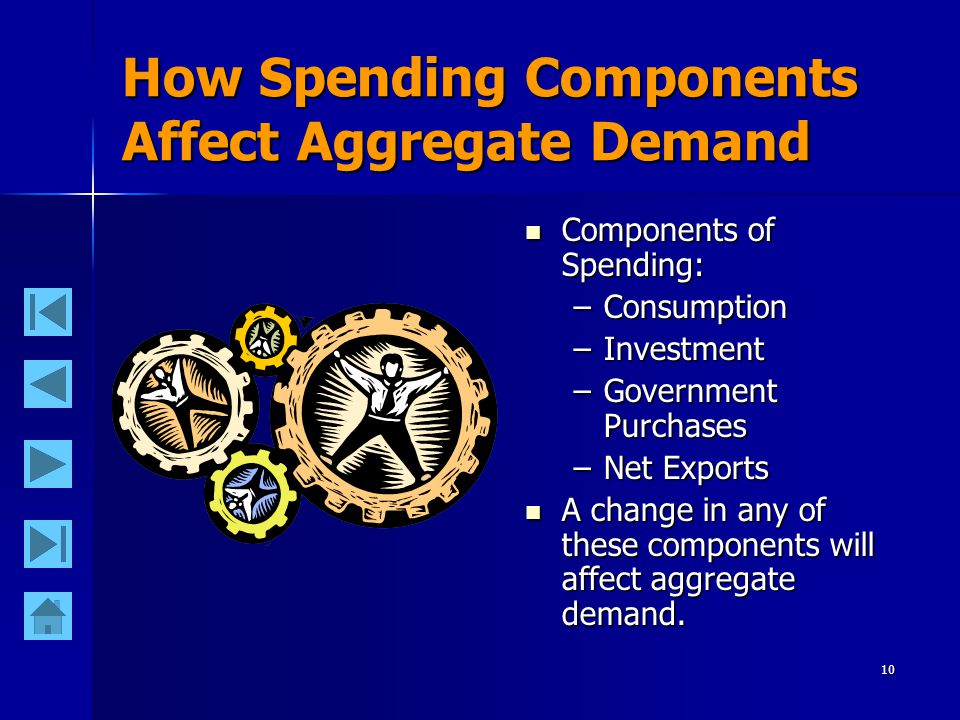 10 How Spending Components Affect Aggregate Demand Components of Spending: Components of Spending: –Consumption –Investment –Government Purchases –Net Exports A change in any of these components will affect aggregate demand.