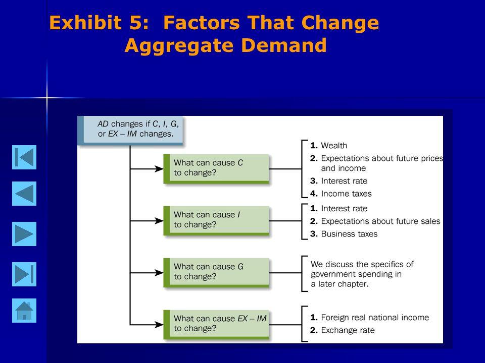 16 Exhibit 5: Factors That Change Aggregate Demand