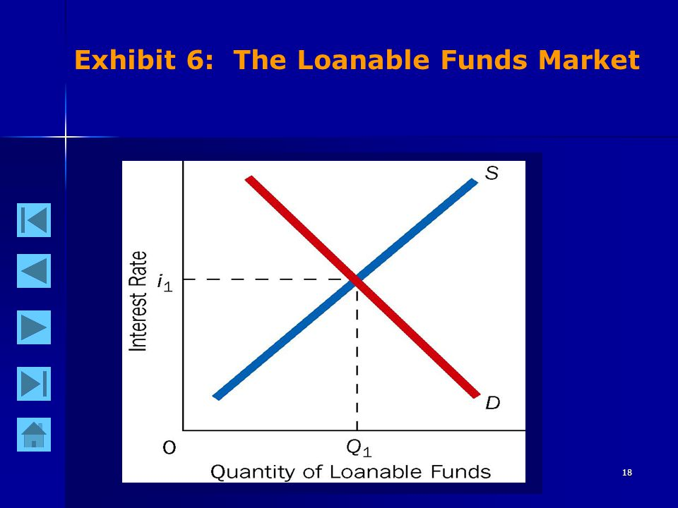 18 Exhibit 6: The Loanable Funds Market