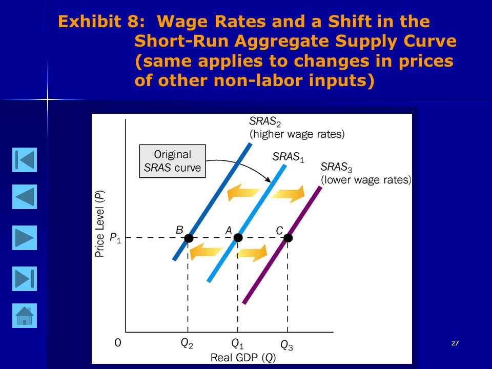27 Exhibit 8: Wage Rates and a Shift in the Short-Run Aggregate Supply Curve (same applies to changes in prices of other non-labor inputs)