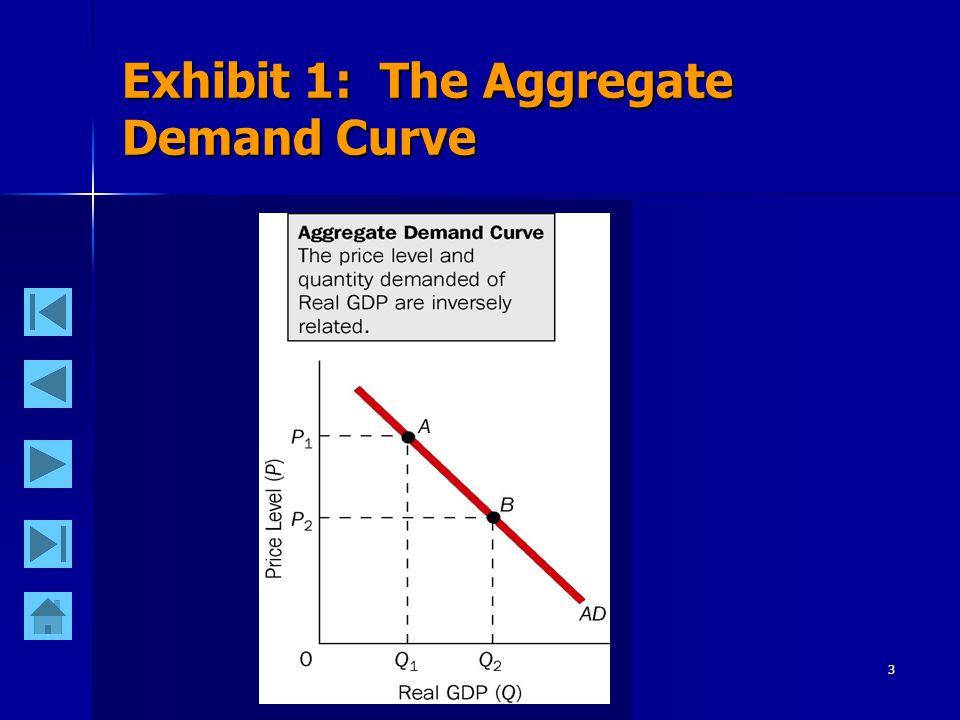 3 Exhibit 1: The Aggregate Demand Curve