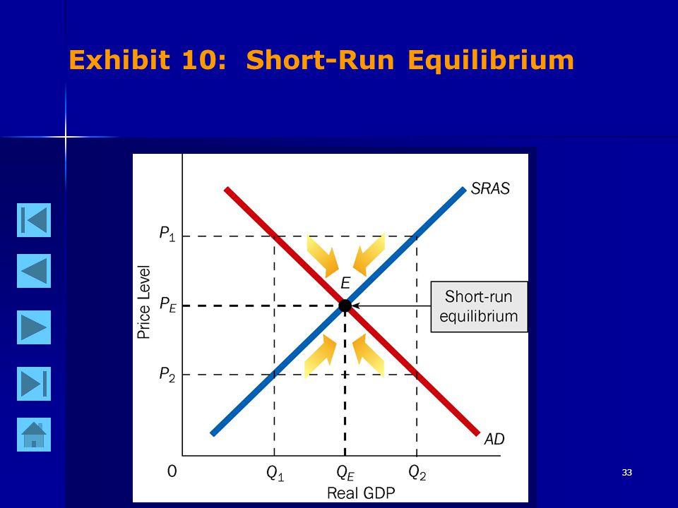 33 Exhibit 10: Short-Run Equilibrium