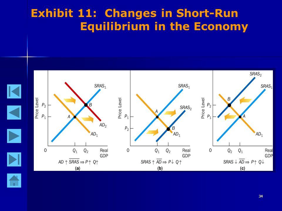 34 Exhibit 11: Changes in Short-Run Equilibrium in the Economy