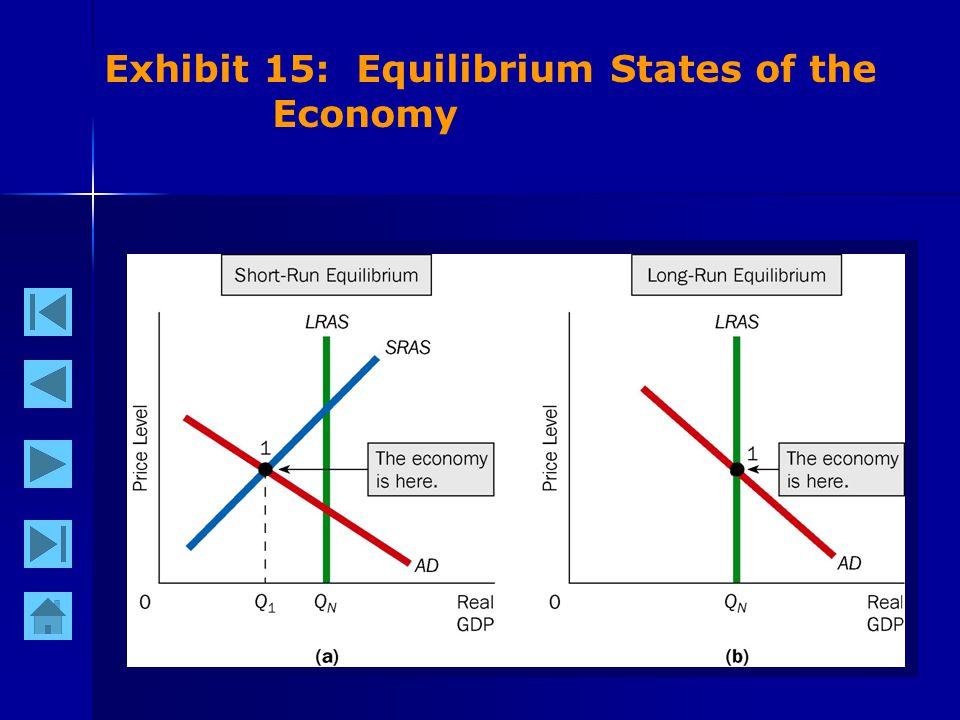 41 Exhibit 15: Equilibrium States of the Economy