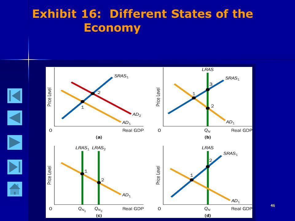 46 Exhibit 16: Different States of the Economy