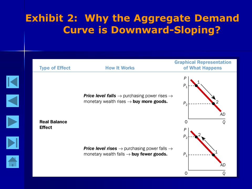 6 Exhibit 2: Why the Aggregate Demand Curve is Downward-Sloping?