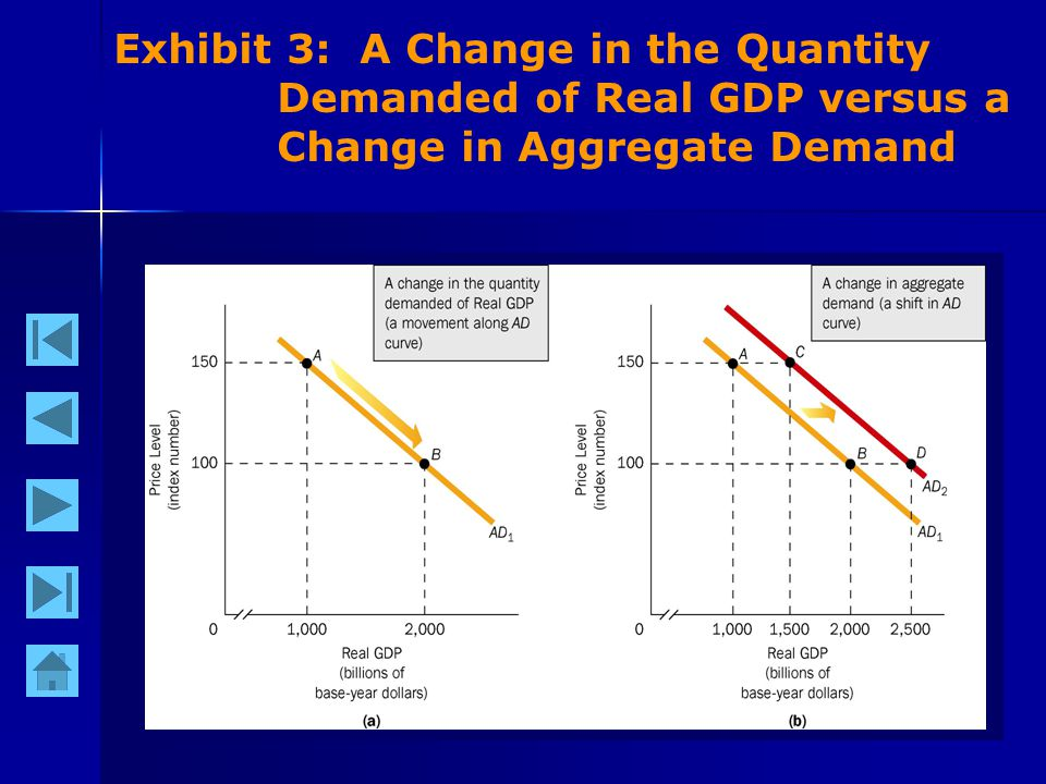 9 Exhibit 3: A Change in the Quantity Demanded of Real GDP versus a Change in Aggregate Demand