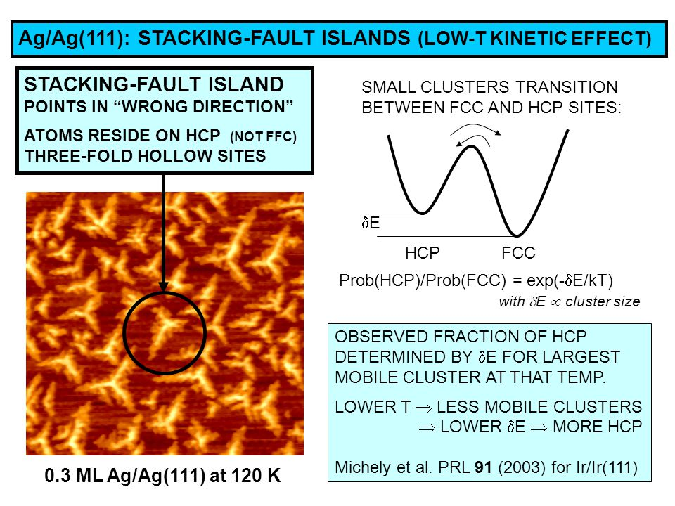 Ag/Ag(111): STACKING-FAULT ISLANDS (LOW-T KINETIC EFFECT) 0.3 ML Ag/Ag(111) at 120 K STACKING-FAULT ISLAND POINTS IN WRONG DIRECTION ATOMS RESIDE ON HCP (NOT FFC) THREE-FOLD HOLLOW SITES SMALL CLUSTERS TRANSITION BETWEEN FCC AND HCP SITES: EE HCP FCC Prob(HCP)/Prob(FCC) = exp(-  E/kT) with  E  cluster size OBSERVED FRACTION OF HCP DETERMINED BY  E FOR LARGEST MOBILE CLUSTER AT THAT TEMP.