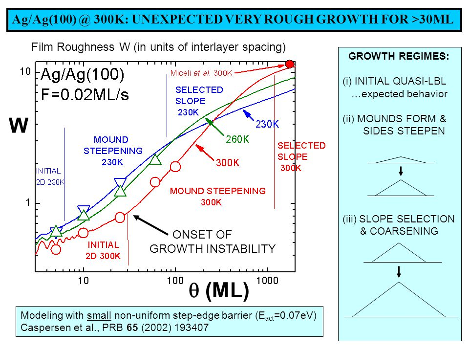 Ag/Ag(100) @ 300K: UNEXPECTED VERY ROUGH GROWTH FOR >30ML GROWTH REGIMES: (i) INITIAL QUASI-LBL …expected behavior (ii) MOUNDS FORM & SIDES STEEPEN (iii) SLOPE SELECTION & COARSENING Film Roughness W (in units of interlayer spacing) Modeling with small non-uniform step-edge barrier (E act =0.07eV) Caspersen et al., PRB 65 (2002) 193407 ONSET OF GROWTH INSTABILITY W  (ML)