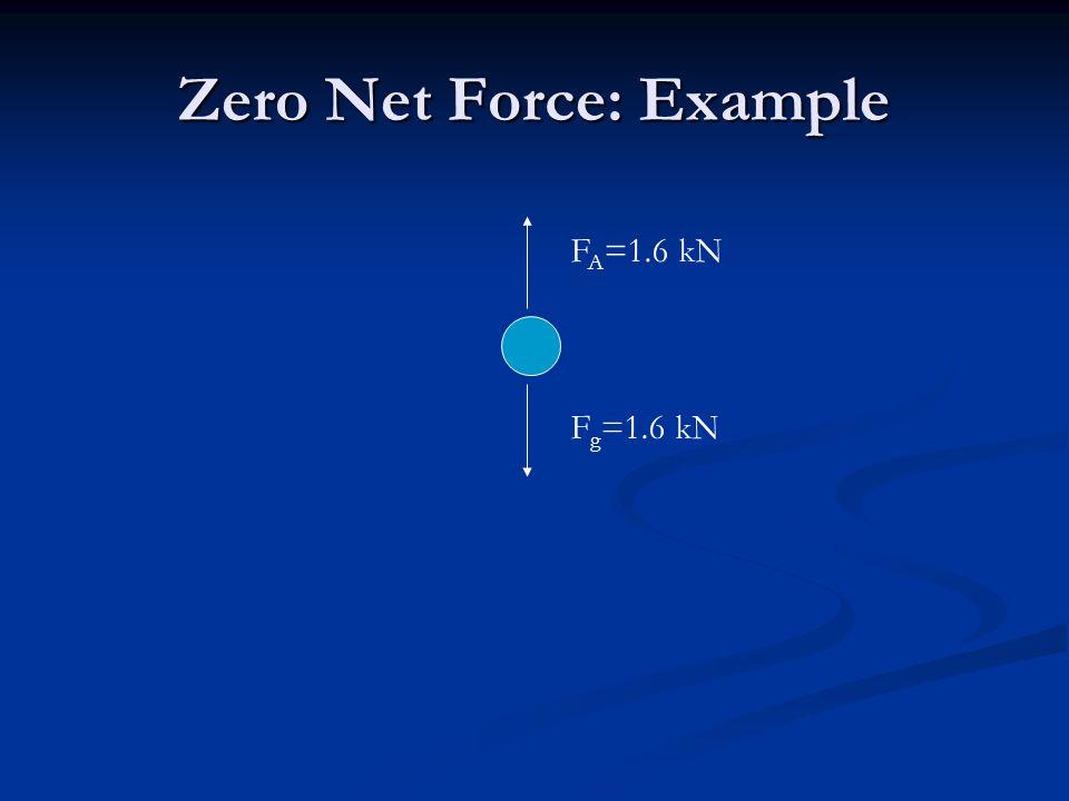 Zero Net Force: Example F A =1.6 kN F g =1.6 kN