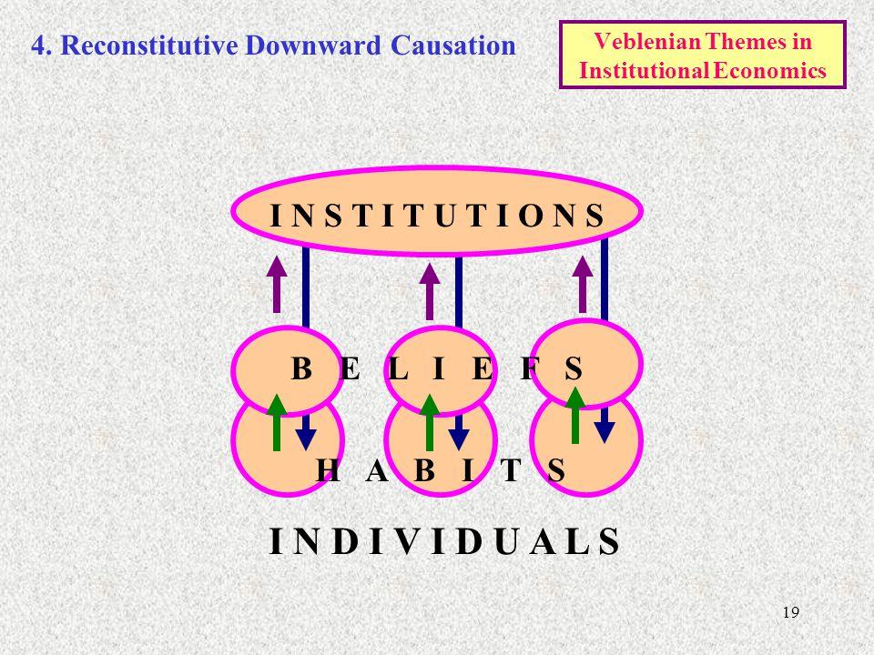 19 I N S T I T U T I O N S I N D I V I D U A L S H A B I T S B E L I E F S Veblenian Themes in Institutional Economics 4.