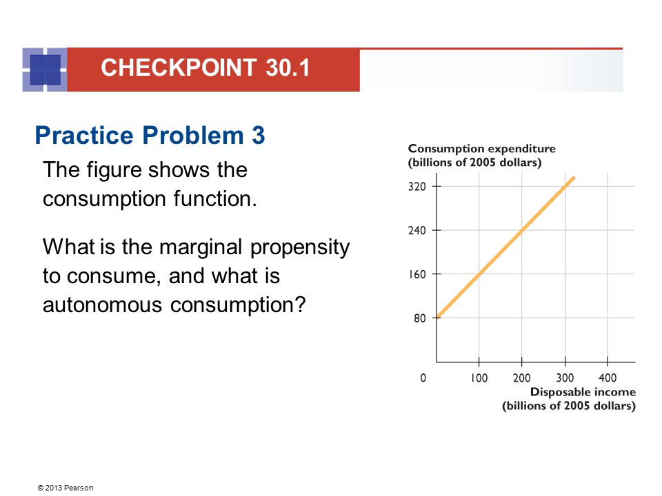 © 2013 Pearson Practice Problem 3 The figure shows the consumption function. What is the marginal propensity to consume, and what is autonomous consum