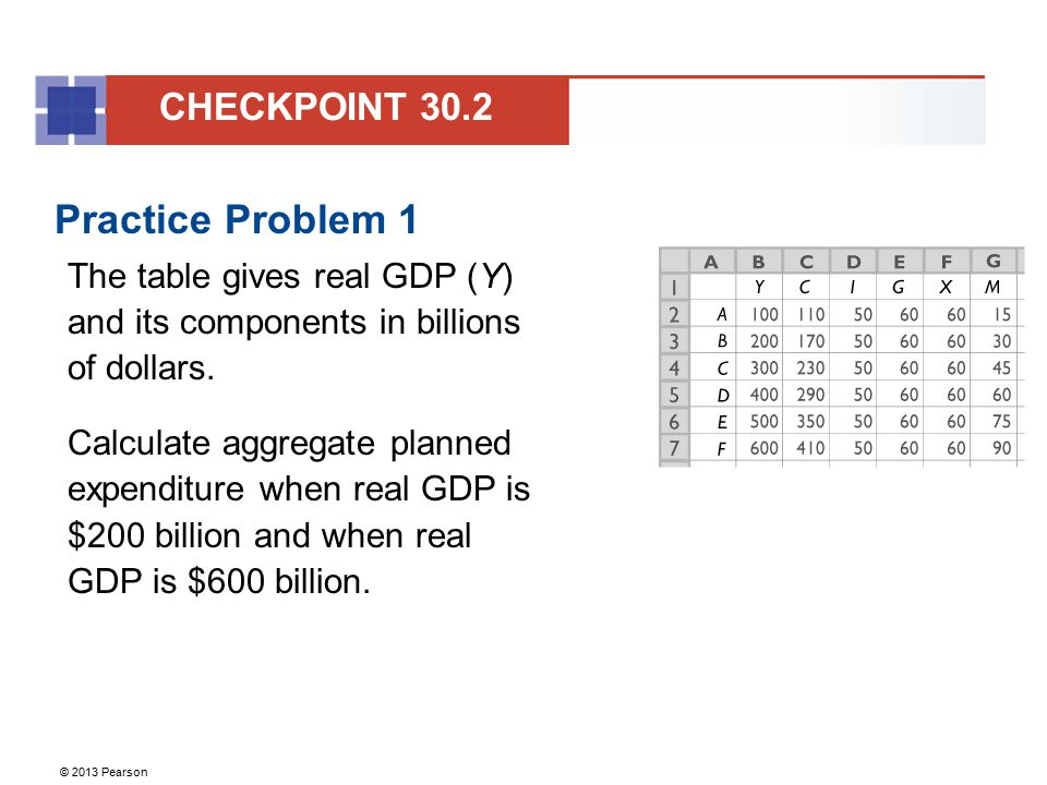 © 2013 Pearson Practice Problem 1 The table gives real GDP (Y) and its components in billions of dollars. Calculate aggregate planned expenditure when