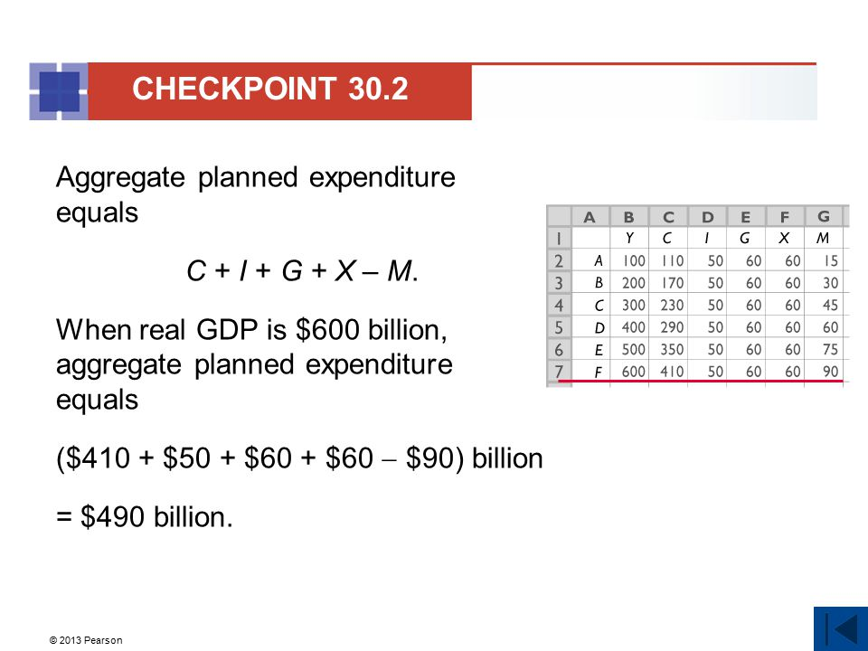 © 2013 Pearson Aggregate planned expenditure equals C + I + G + X – M. When real GDP is $600 billion, aggregate planned expenditure equals ($410 + $50