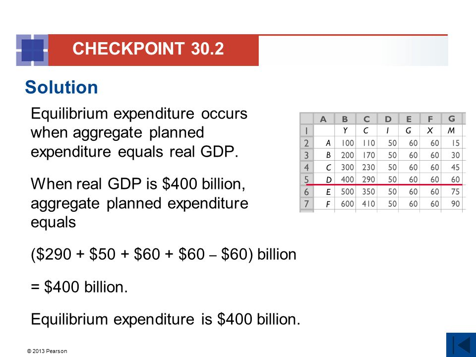 © 2013 Pearson Solution Equilibrium expenditure occurs when aggregate planned expenditure equals real GDP. When real GDP is $400 billion, aggregate pl