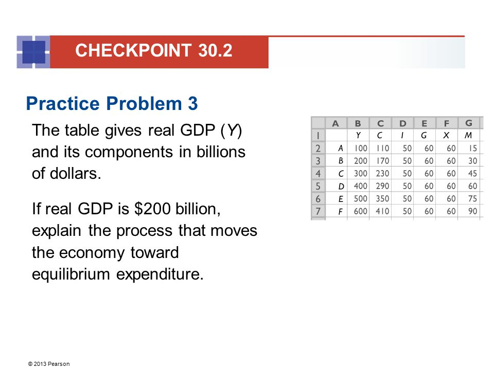 © 2013 Pearson Practice Problem 3 The table gives real GDP (Y) and its components in billions of dollars. If real GDP is $200 billion, explain the pro