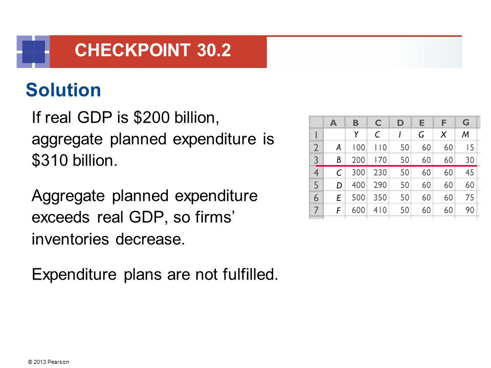 © 2013 Pearson Solution If real GDP is $200 billion, aggregate planned expenditure is $310 billion. Aggregate planned expenditure exceeds real GDP, so