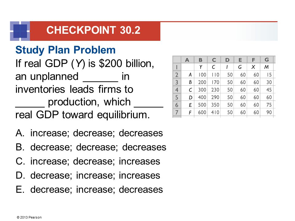 © 2013 Pearson Study Plan Problem If real GDP (Y) is $200 billion, an unplanned ______ in inventories leads firms to _____ production, which _____ rea