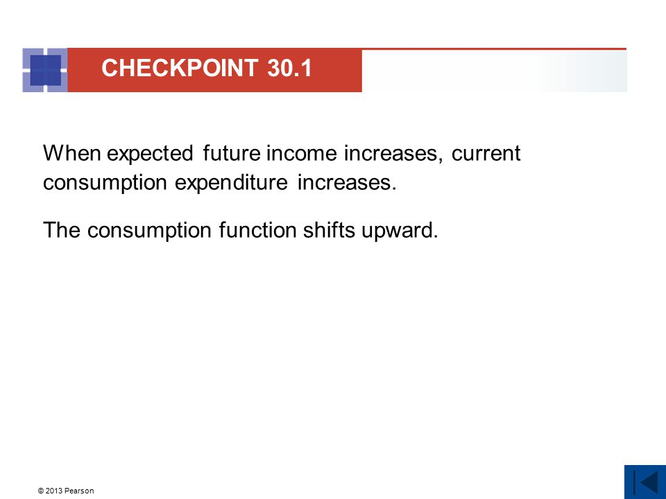 © 2013 Pearson As long as aggregate planned expenditure is less than real GDP, firms' inventories will increase.