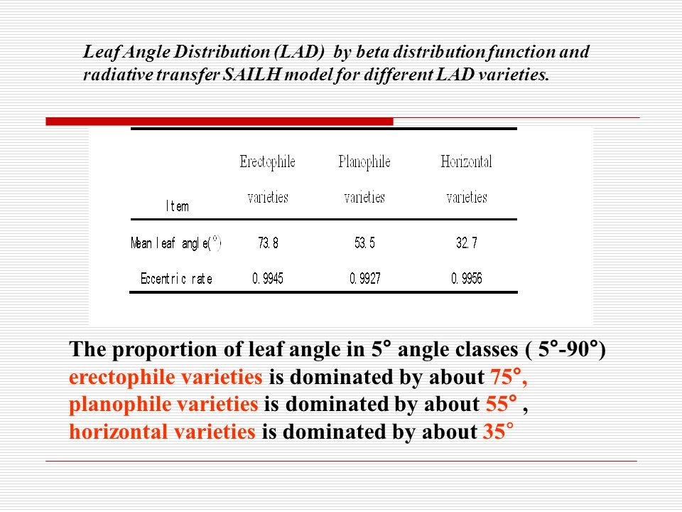 The proportion of leaf angle in 5° angle classes ( 5°-90°) erectophile varieties is dominated by about 75°, planophile varieties is dominated by about 55°, horizontal varieties is dominated by about 35°