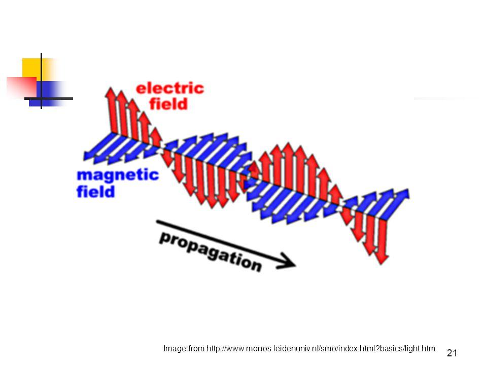 21 Image from http://www.monos.leidenuniv.nl/smo/index.html basics/light.htm