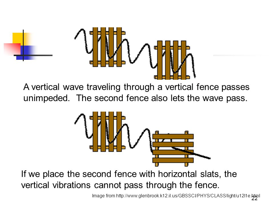 22 A vertical wave traveling through a vertical fence passes unimpeded. The second fence also lets the wave pass. If we place the second fence with ho