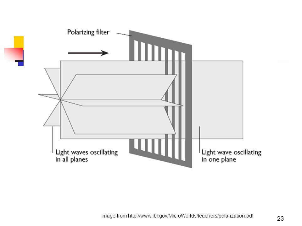 23 Image from http://www.lbl.gov/MicroWorlds/teachers/polarization.pdf
