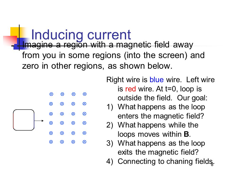 8 Inducing current Imagine a region with a magnetic field away from you in some regions (into the screen) and zero in other regions, as shown below.