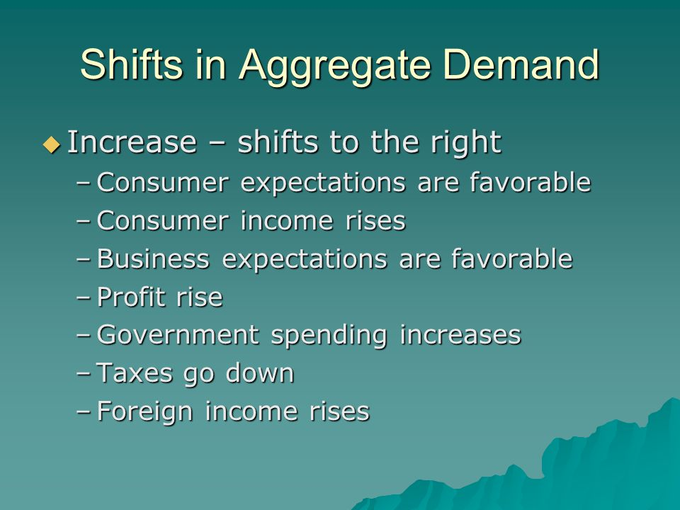 Shifts in Aggregate Demand  Increase – shifts to the right –Consumer expectations are favorable –Consumer income rises –Business expectations are fav