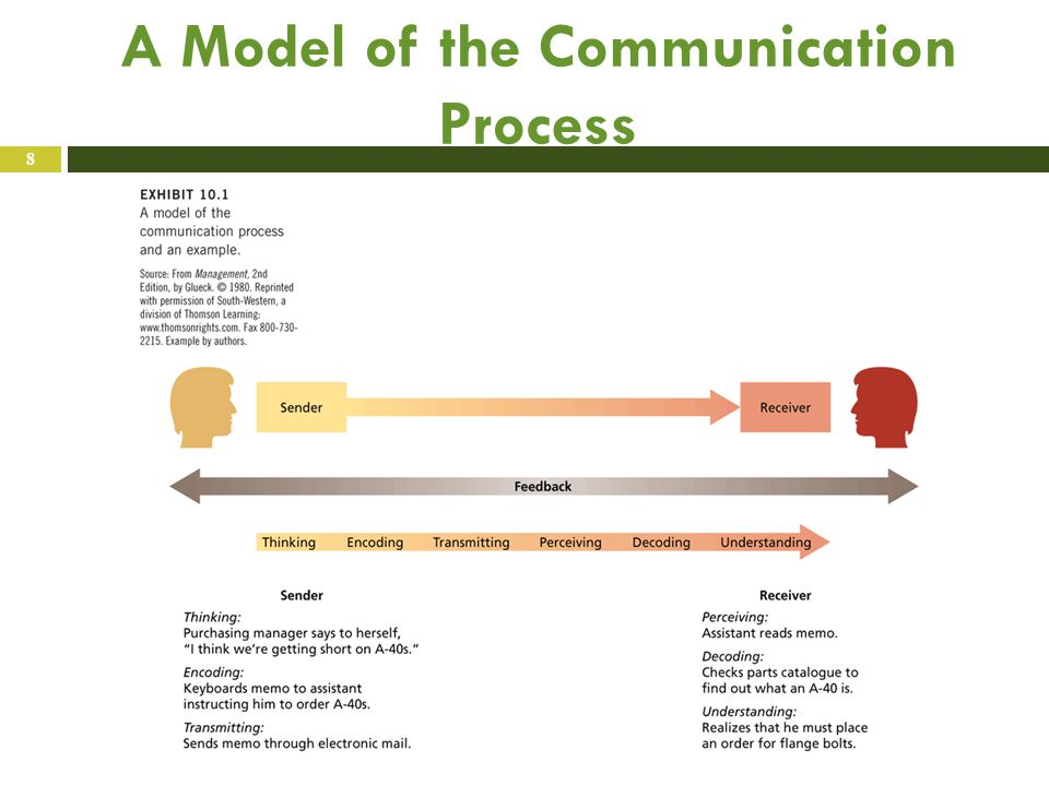 A Model of the Communication Process 8